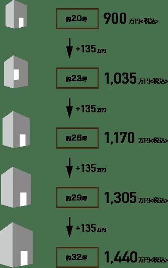 価格設定図